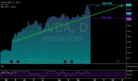 NVDA: NVIDIA kurz vor einem guten Einstieg