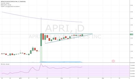 APRI: APRI on watch