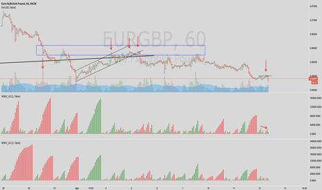 EURGBP: EURGBP 12 April 2017