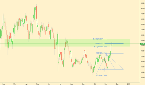 CADJPY: CADJPY Bearish Analysis