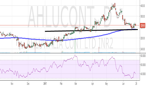 AHLUCONT: AHLUWALIA : Bouncing off strong support zone .....