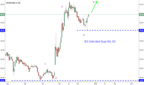 INDIANB: BUY Indian Bank Target 400, 430
