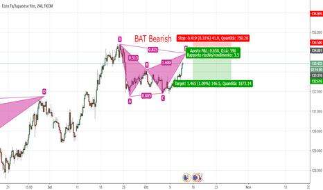 EURJPY: BAT Bearish H4