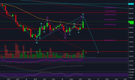 BTCUSD: Do not FOMO..it is a 5-3-5 wave 4