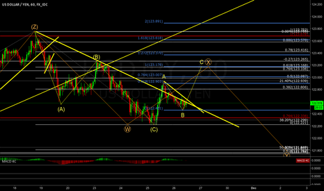 USDJPY: possible USDJPY count