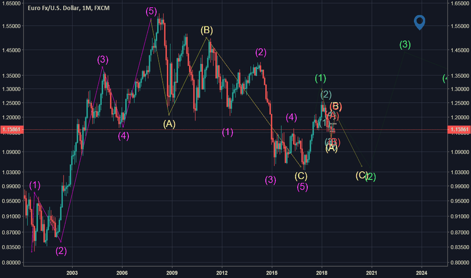 EURUSD: general wave counting for Eurusd perspective