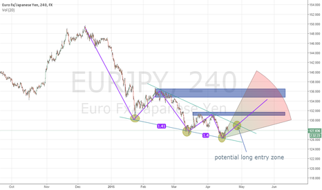 EURJPY: EURJPY falling wedge set up...