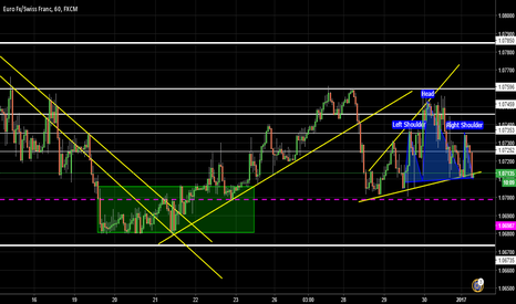 EURCHF: EURCHF HEAD AND SHOULDERS ?
