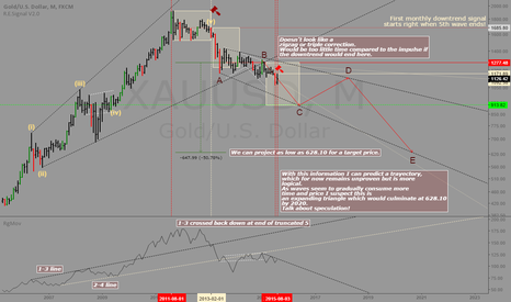 XAUUSD: Gold: Monthly downtrend and wave count