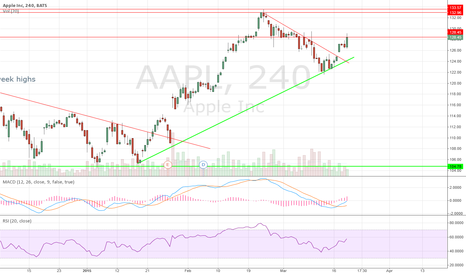 AAPL: Apple with buy signal click the chart