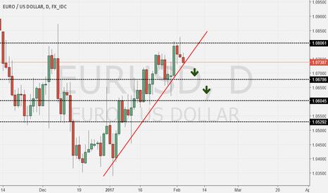 EURUSD: Eur/Usd Short Once Again