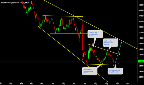 GBPJPY: GBPJPY click on the previous ideas please