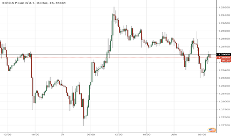 GBPUSD: Buying >1.2860 3PM