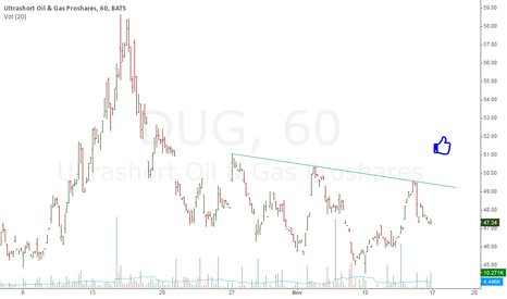 DUG: DUG intraday setup
