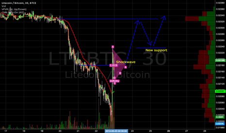 LTCBTC: LTC shockwave and Uptrend