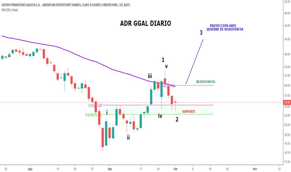 GGAL: GGAL enfrenta soporte clave en 25-23.5 u$s de ADR