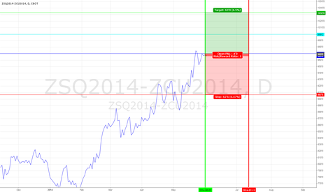 ZSQ2014-ZCU2014: Soybean Corn Spread