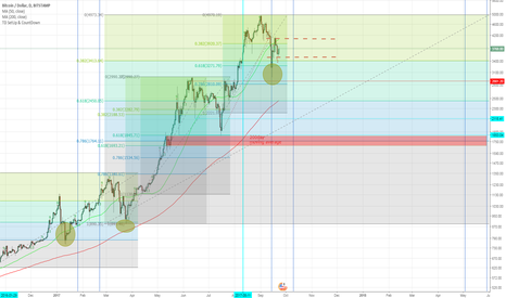 BTCUSD: Bitcoin long term 0.618 fib retrace analysis, mountain man