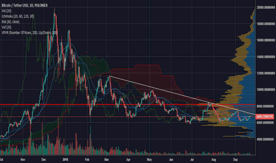 BTCUSDT: BTC basically a coin flip?