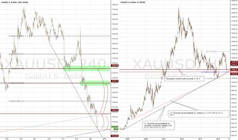 XAUUSD: Перспективы XAUUSD на ближайшие несколько месяцев