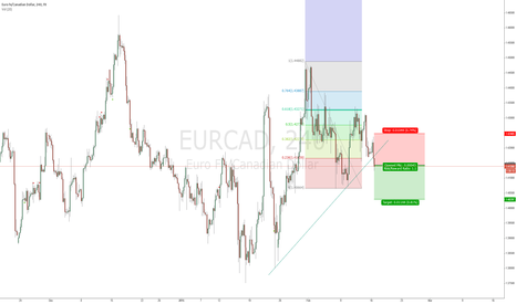 EURCAD: SHORT USD/CAD