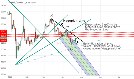 BTCUSD: Bitcoin Awaits Price Reaction to Hagopian Line