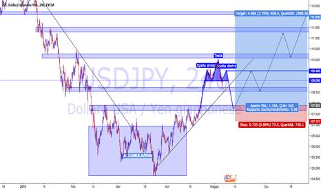 USDJPY: USD/JPY