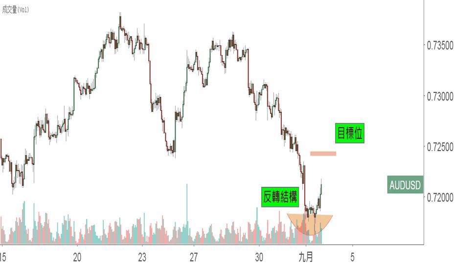 AUDUSD: (高級)找到反轉位,澳元小時圖的反轉交易