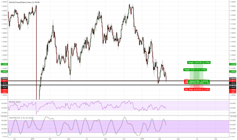 GBPCHF: GBPCHF long entry at current market price