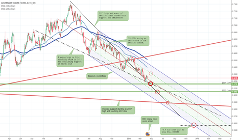 AUDEUR: AUDEUR bear continuation trade (D)