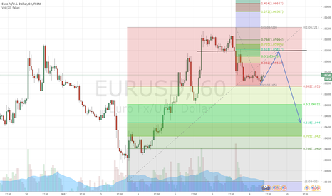EURUSD: Just a little fall in the EURUSD