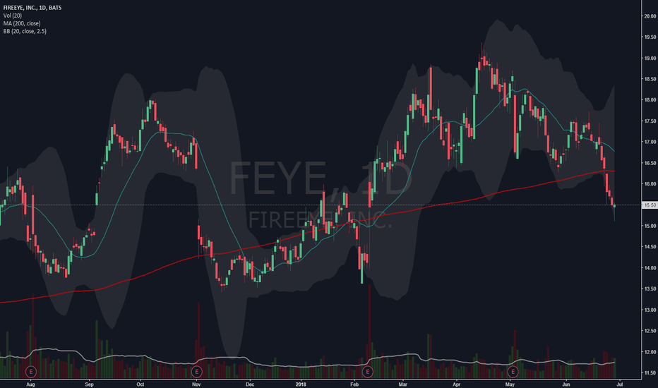 FEYE: FEYE oversold due to reaction to News
