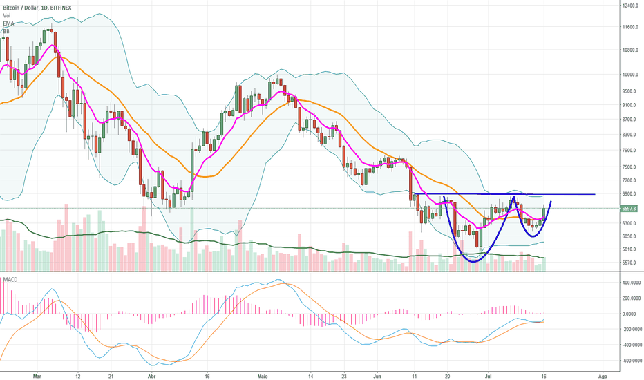 BTCUSD: Possivel cup and handle D.