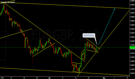 EURGBP: EURGBP Buy the breakout