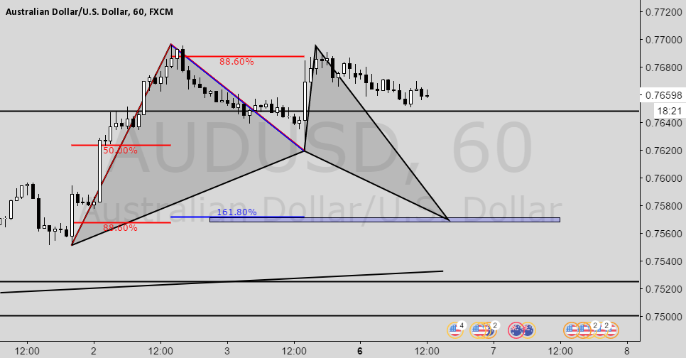 Audusd Bat pattern 1H chart