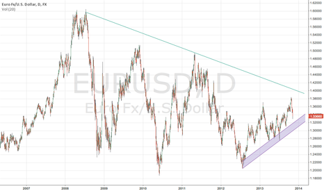 EURUSD: Not so far from strong July 2012 support....