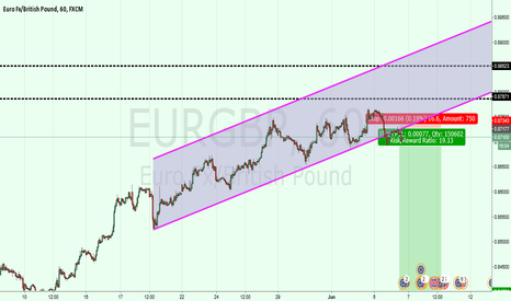 EURGBP: eurgbp: upward trend may be over