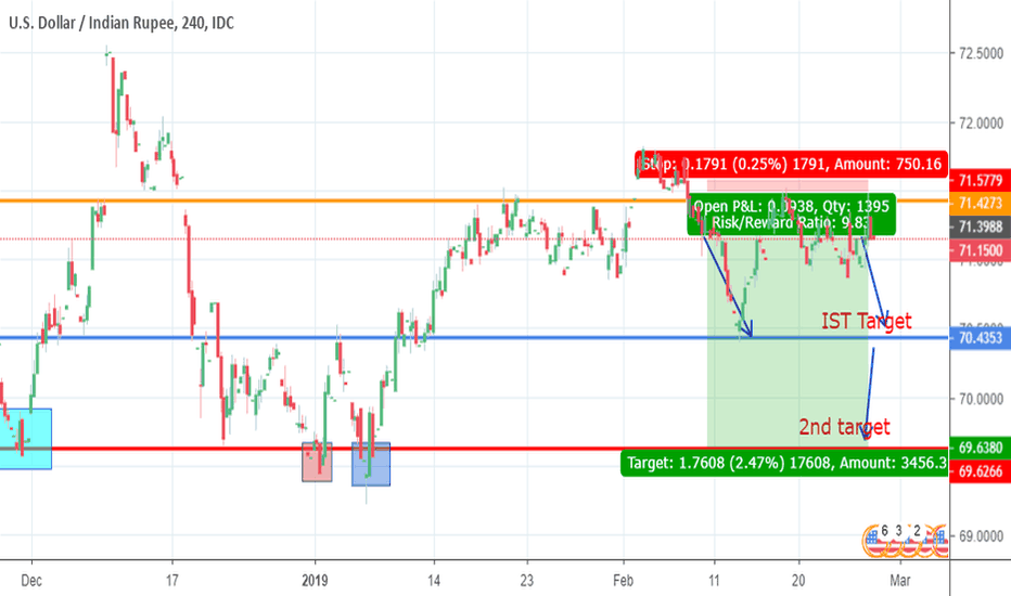 Usdinr Downtrend Due To Ndia War
