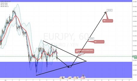 EURJPY: EUR JPY,  TO MAKE YOUR WEEEK BETTER