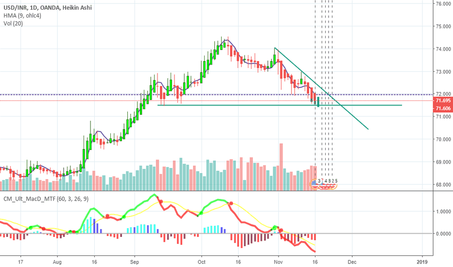 USDINR: Tomorrow USDINR we may see more recovery or sharp up mov for USD