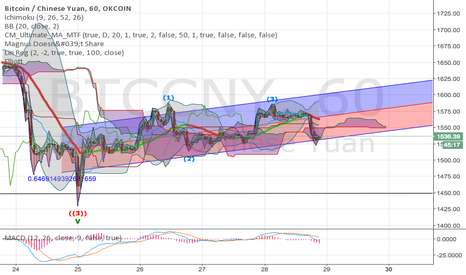 BTCCNY: Testing trend, ichi, and wave 4 seems to point correction down