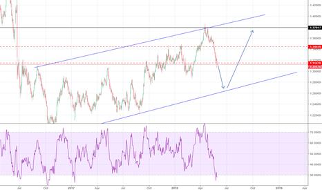 GBPCHF: Bears still on GBPCHF short-term then Bulls Long-term