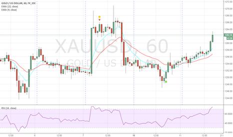 XAUUSD: sell 1262.4