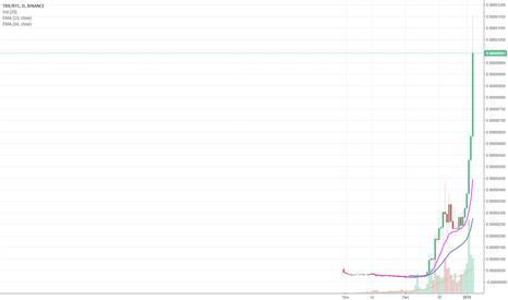 TRXBTC: Analyse TRXBTC
