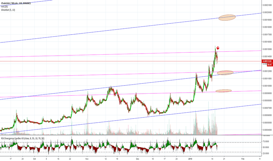 LINKBTC: Chainlink - resistance and support areas