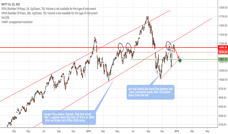 NIFTY: NIFTY Swing Thesis