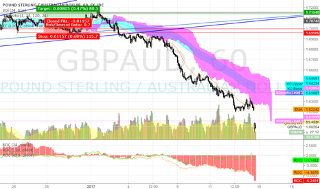 GBPAUD: GBPAUD @ 1h @ worst performer of 21 major cross-rates last week