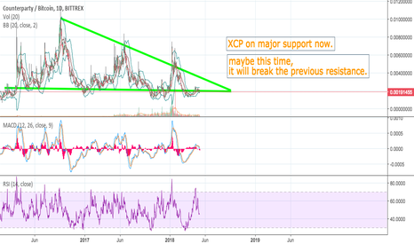 XCPBTC: XCP breaking its previous resistance...