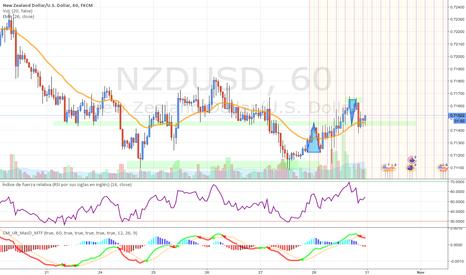 NZDUSD: NZDUSD haciendo pullback, tendencia bajista en unas horas
