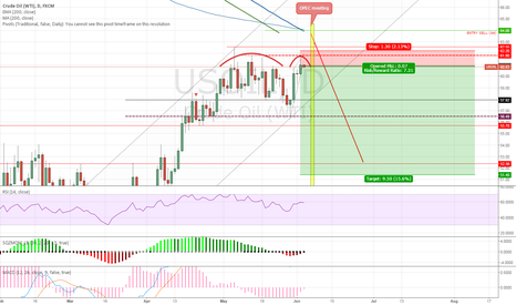 USOIL: Adam @ Eve double top - possible pattern